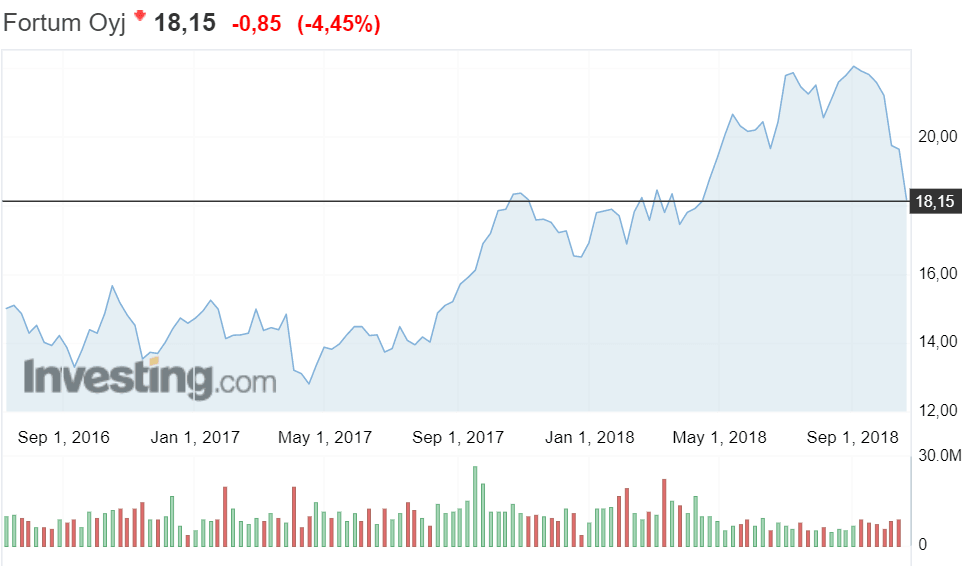 Fortum osakekurssi osakkeet pörssi