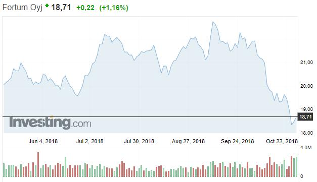 Fortum osakekurssi osakkeet sijoittaminen energiayhtiö pörssi