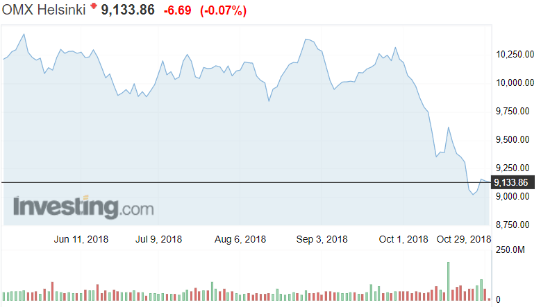 Helsingin pörssi OMXH osakeindeksi sijoittaminen pörssi