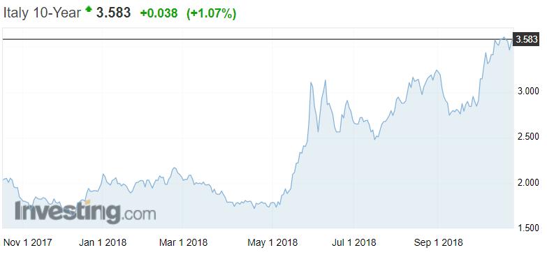 Italia 10-vuoden valtiolaina korko korkotaso