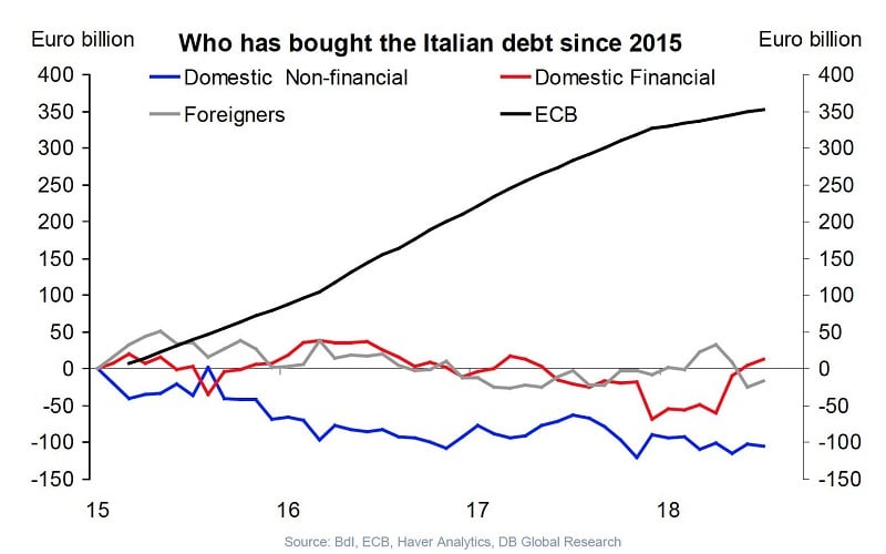 Italia velkakirjat EKP keskuspankki velkojat