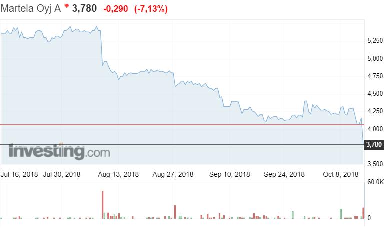 Martela osakekurssi osakkeet sijoittaminen pörssikurssi pörssi kalustevalmistaja