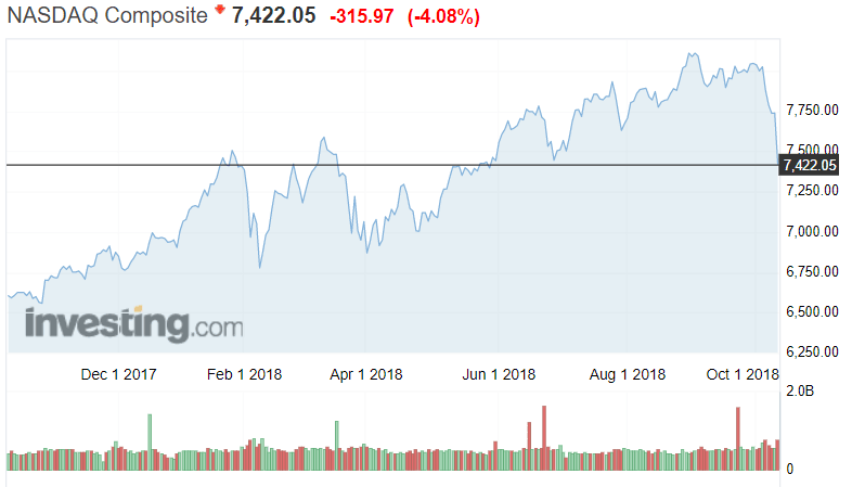 Nasdaq teknologiapörssi osakkeet pörssi osakekurssit sijoittaminen