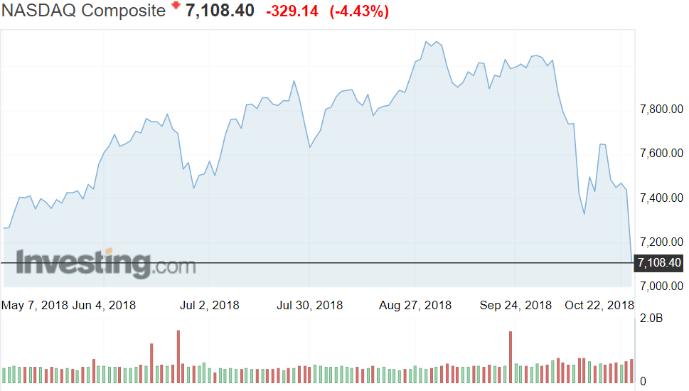 Nasdaq teknologiapörssi osakkeet pörssi sijoittaminen talous