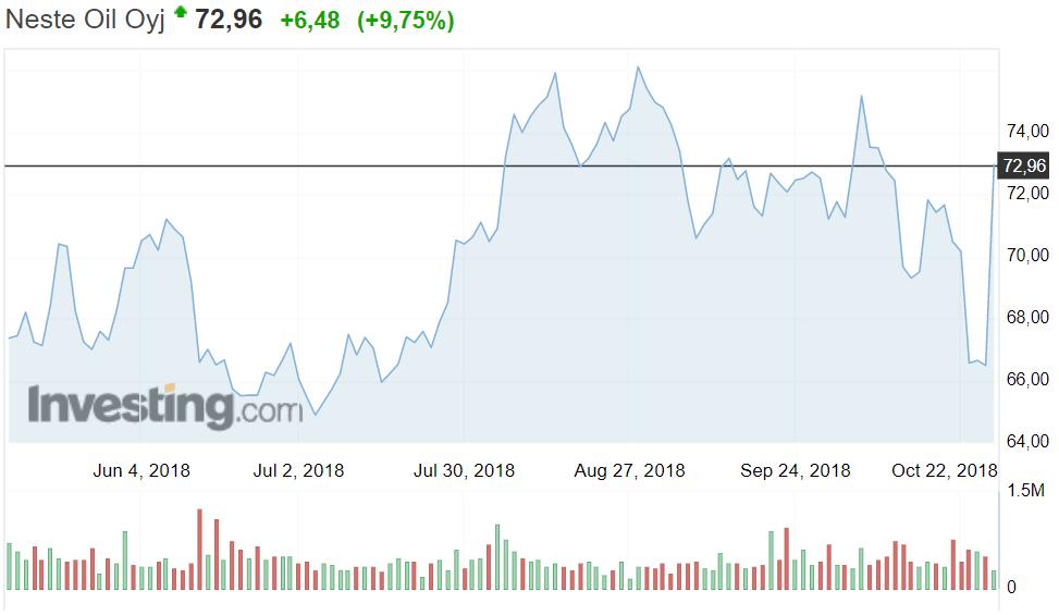 Neste osakekurssi osakkeet pörssi
