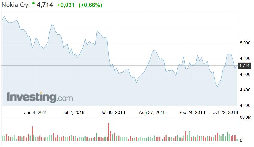 Nokia osakekurssi pörssi osakkeet sijoittaminen