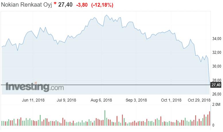 Nokian Renkaat osakekurssi osakkeet sijoittaminen pörssi