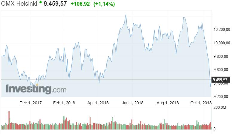 OMXH Helsingin pörssi osakkeet osakeindeksi sijoittaminen
