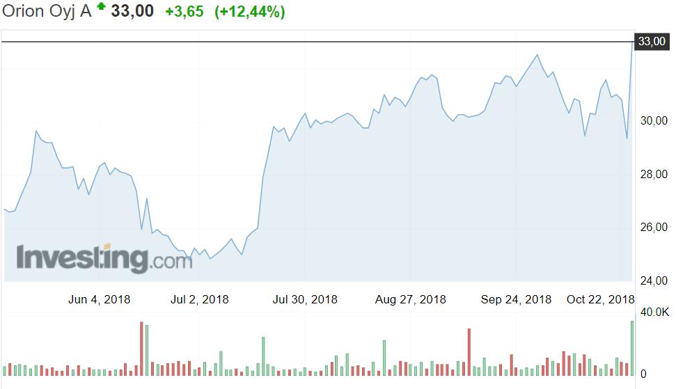 Orion lääkeyhtiö osakekurssi osakkeet sijoittaminen
