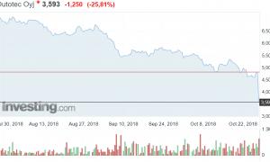 Outotec kurssiromahdus osakekurssi osakkeet sijoittaminen