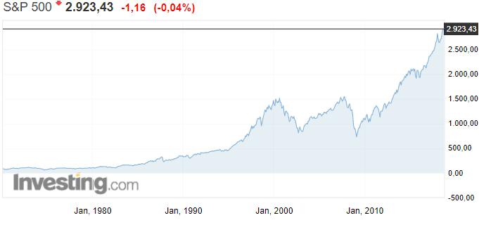 S&P 500 osakeindeksi USA osakkeet osakemarkkinat
