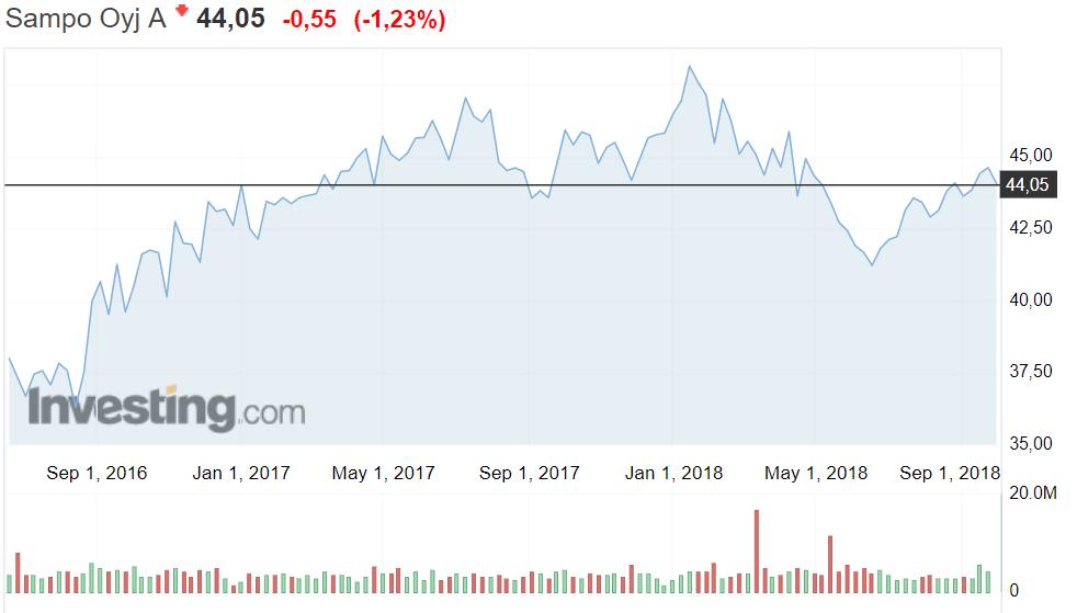 Sampo osakekurssi osakkeet sijoittaminen talous