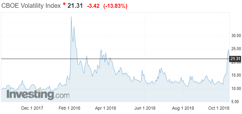VIX indeksi pelkokerroin volatiliteetti sijoittaminen osakkeet pörssi