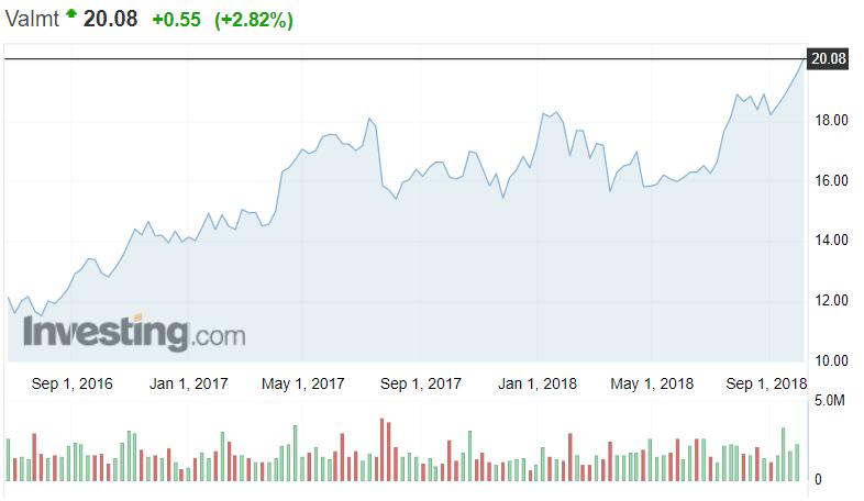 Valmet osakekurssi osakkeet pörssi pörssikurssit konepajat