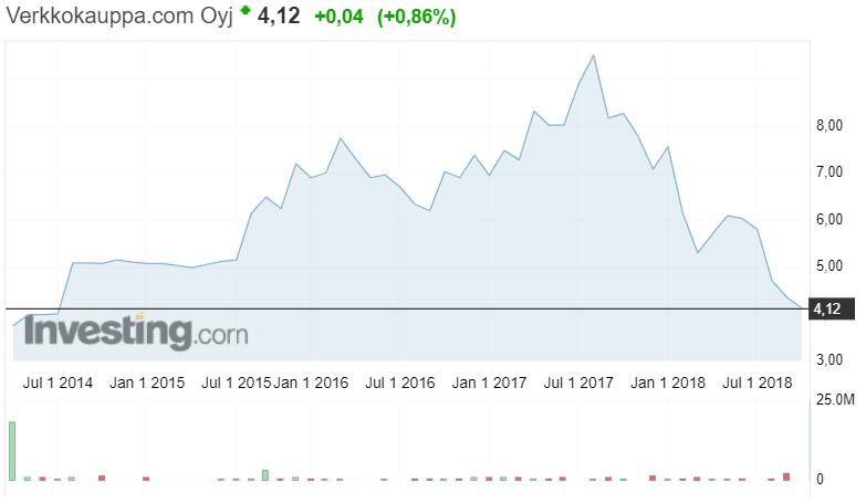 Verkkokauppa.com osakekurssi osakkeet pörssi pörssikurssit sijoittaminen