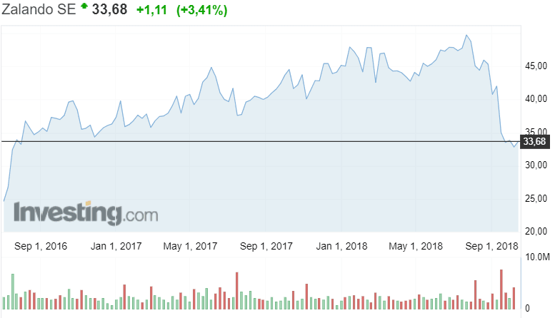 Zalando osakekurssi osakkeet sijoittaminen talous verkkokauppa
