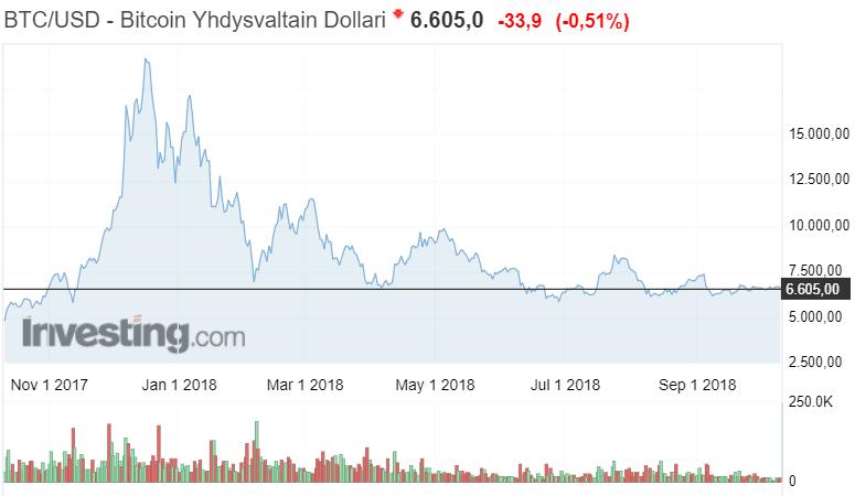 bitcoin kurssi dollari kryptovaluutta talous