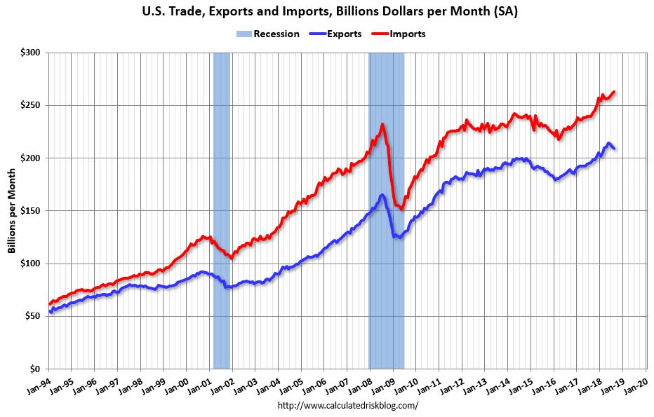 kauppatase USA tuonti vienti