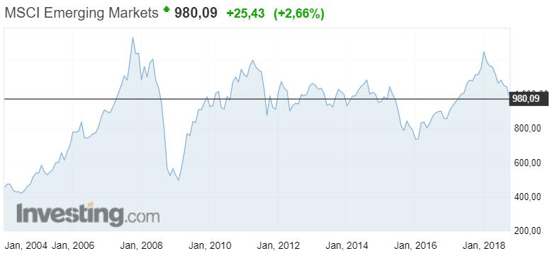 kehittyvat markkinat osakemarkkinat osakkeet pörssi osakeindeksi sijoittaminen