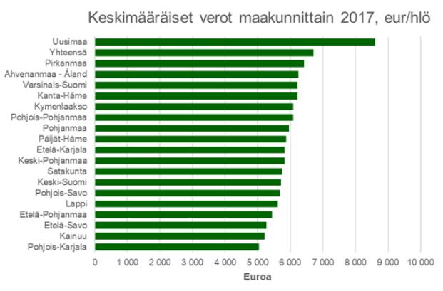 keskimääräiset tuloverot maakunnittain 2017 verotus