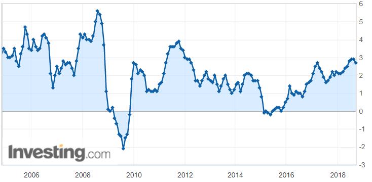 kuluttajahintaindeksi muutos inflaatio USA
