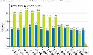 kuluttajaluottamus odotukset Suomen talous oma talous