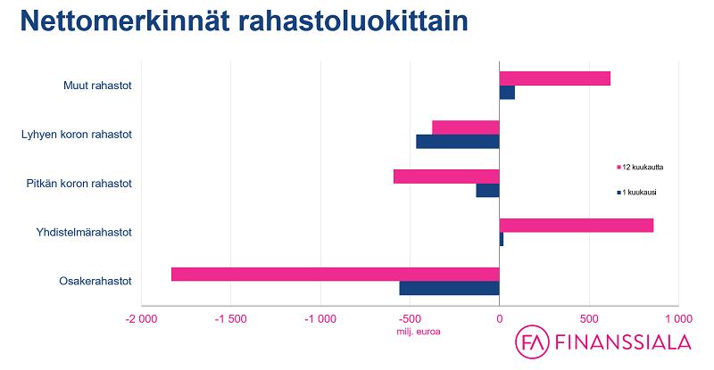 suomalaiset sijoitusrahastot nettomerkkinät rahastoluokittain rahastot