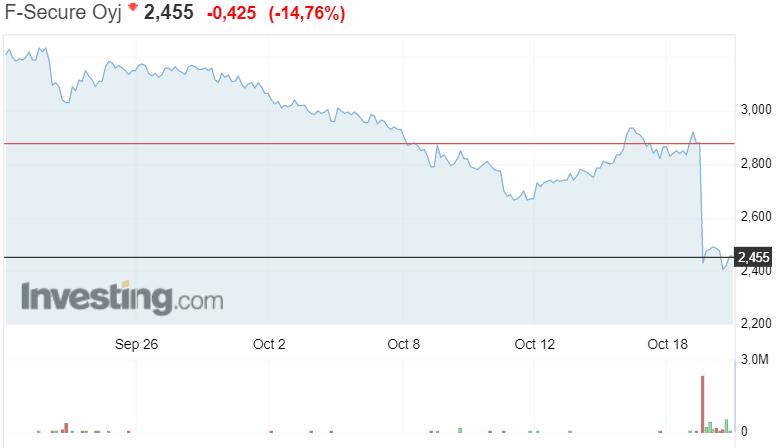 tietoturvayhtiö F-Secure osakekurssi osakkeet pörssi sijoittaminen