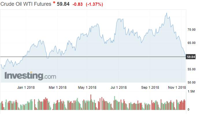 öljyn hinta WTI-laatu raaka-ainemarkkinat öljymarkkinat talous