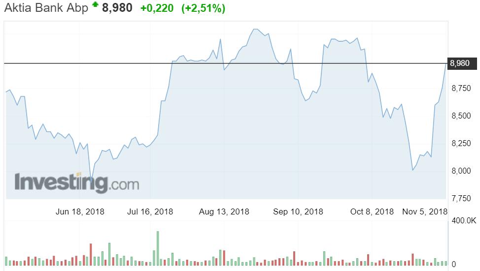 Aktia osakekurssi osakkeet sijoittaminen pankki pörssi