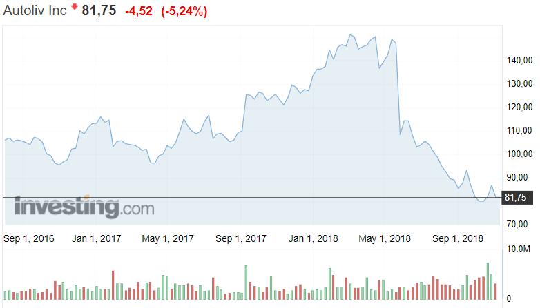 Autoliv osakekurssi osakkeet sijoittaminen autosektori