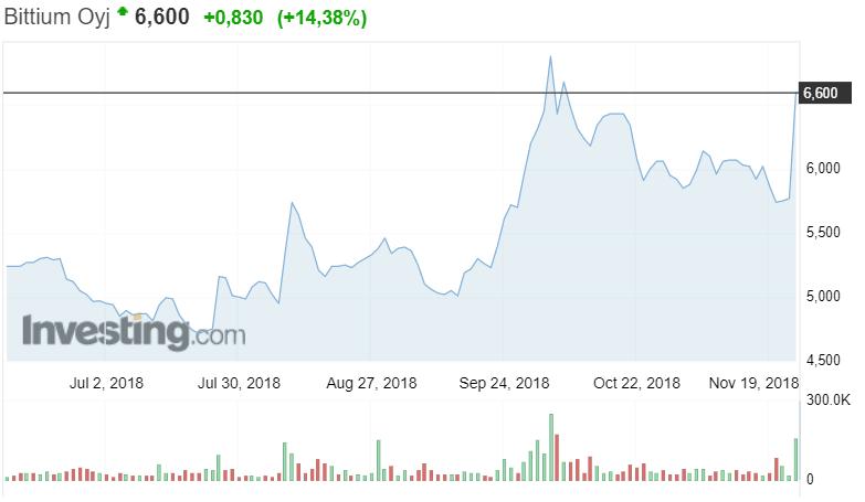 Bittium osakekurssi osakkeet sijoittaminen pörssi