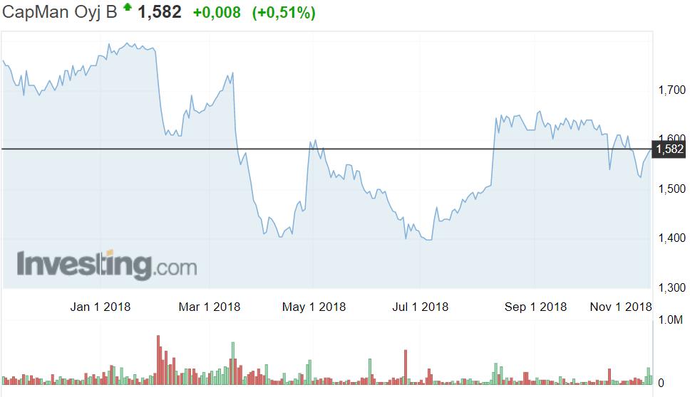 CapMan osakekurssi pörssi osakkeet pääomasijoitusyhtiö