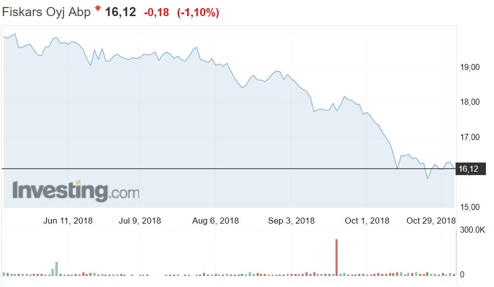 Fiskars osakekurssi osakkeet sijoittaminen pörssi