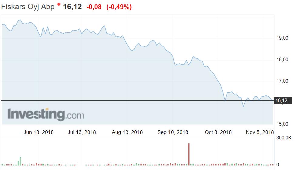 Fiskars osakekurssi osakkeet sijoittaminen pörssi talous