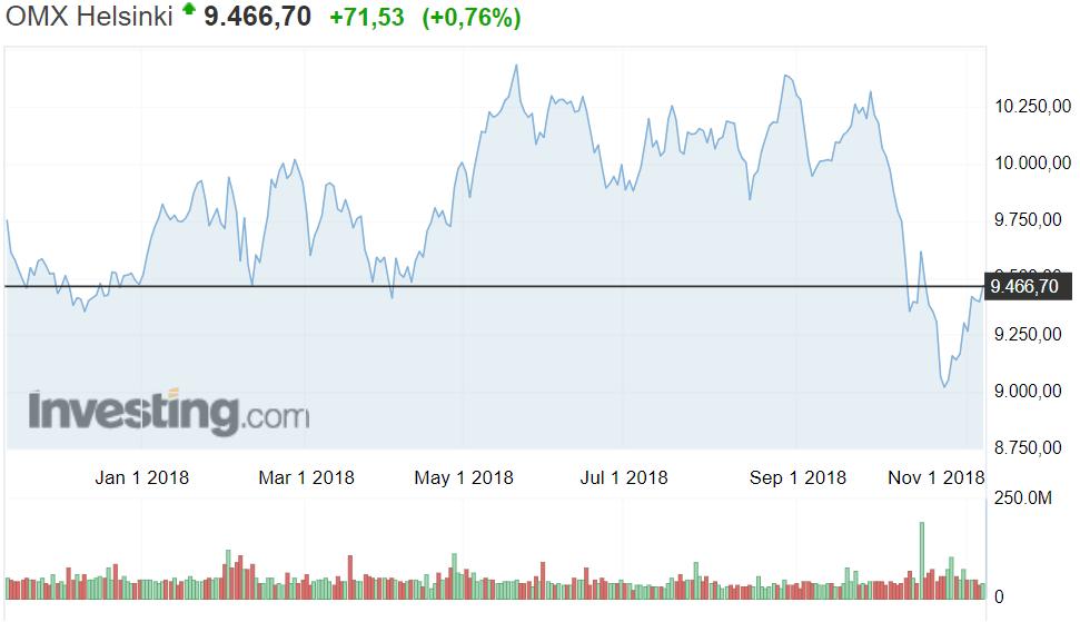 Helsingin pörssi osakemarkkinat osakkeet sijoittaminen