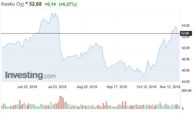 Kesko osakekurssi osakkeet pörssi kauppaketju sijoittaminen
