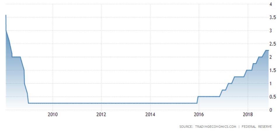 Keskuspankki Fed ohjauskorko korkotaso rahapolitiikka talous