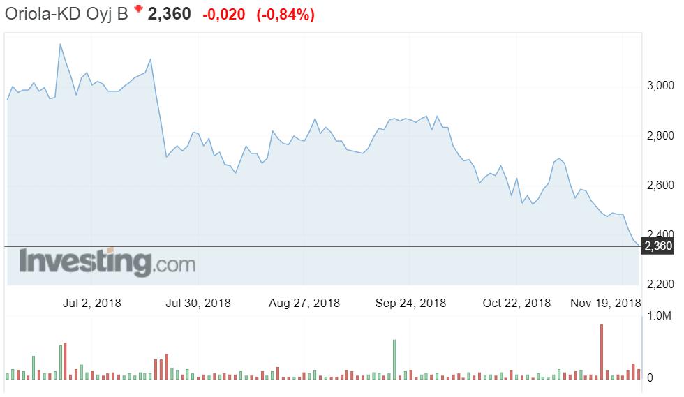 Oriola osakekurssi osakkeet sijoittaminen talous