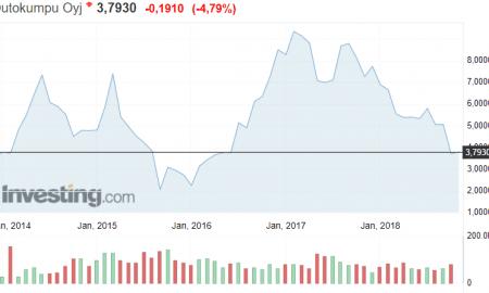 Outokumpu osakekurssi pörssi sijoittaminen osakkeet