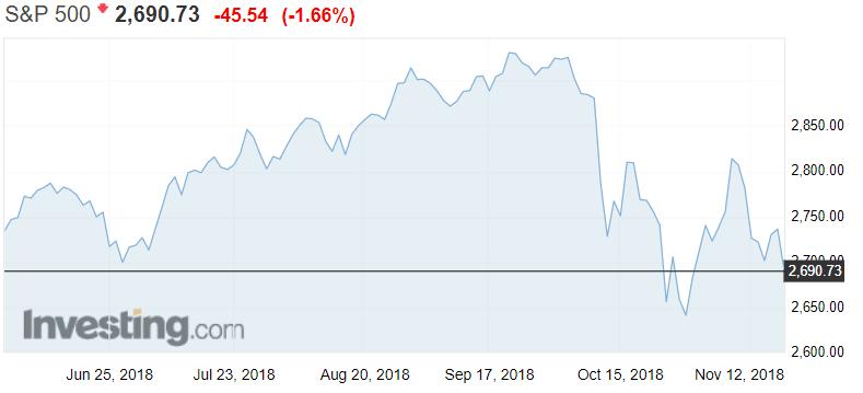 SP 500 osakeindeksi USA osakemarkkinat osakkeet sijoittaminen
