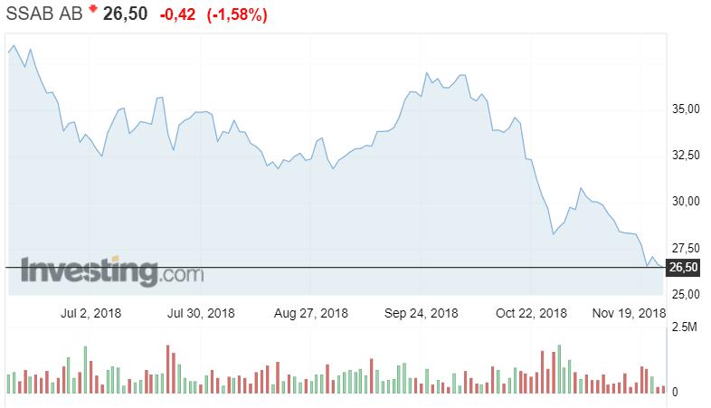 SSAB osakekurssi osakkeet teräsyhtiö pörssi sijoittaminen