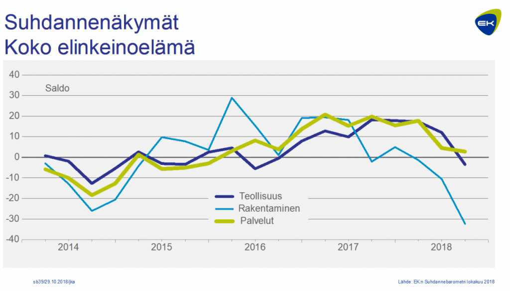 Suhdannenäkymät Suomi teollisuus rakentaminen palvelut EK