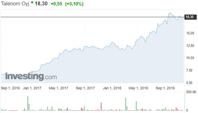 Talenom osakekurssi osakkeet pörssi taloushallintopalvelut