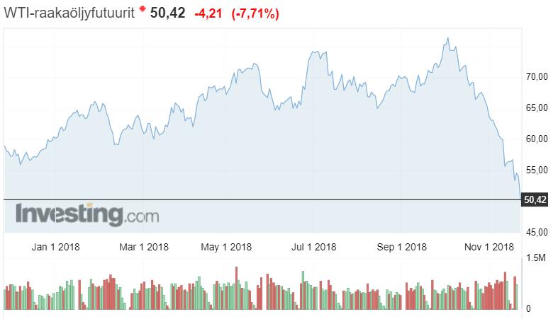 WTI raakaöljy hinta markkinahinta barreli