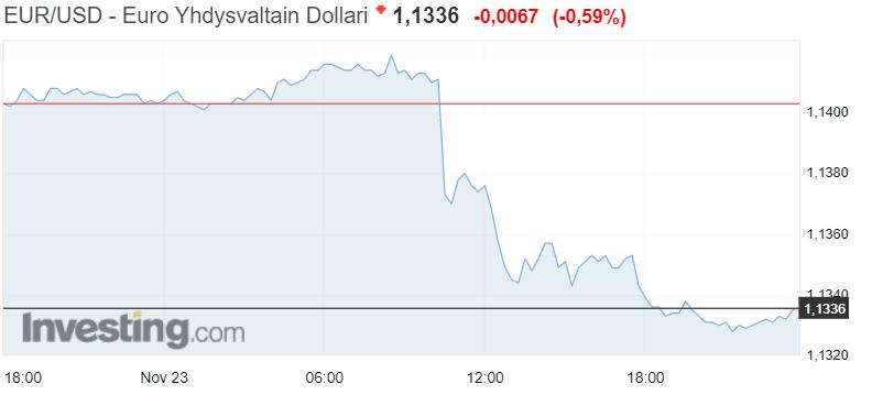 euro dollari valuuttakurssi valuutat talous
