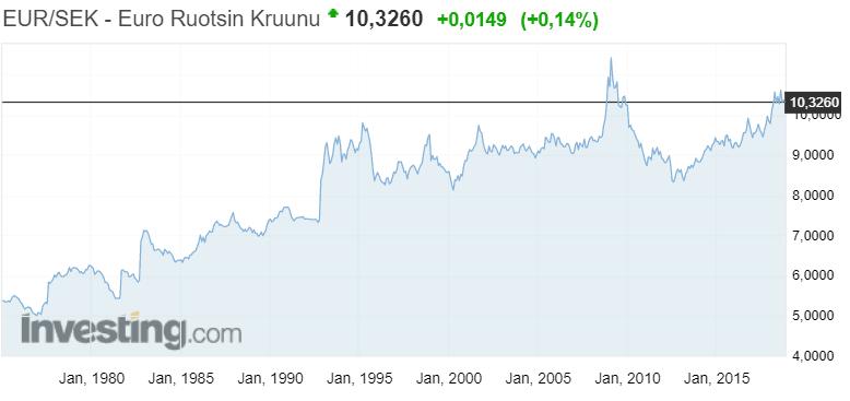 euro kruunu valuuttakurssi vaihtosuhde valuutat