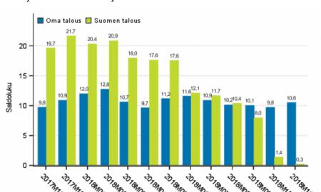 kuluttajabarometri Suomen talous luottamusindikaattori