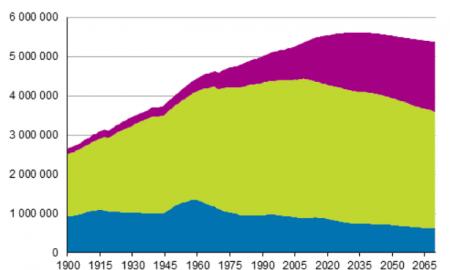 väestöennuste väestön iän mukaan talous