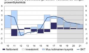 BKT talouskasvu bruttokansantuote talousennuste kansantalous